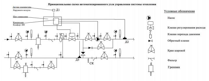 АУУ системы отопления